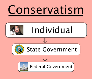 Conservative Rights/Responsibilities Pyramid