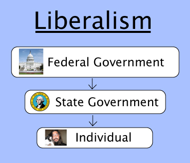 The Liberal Rights/Responsibilities Pyramid