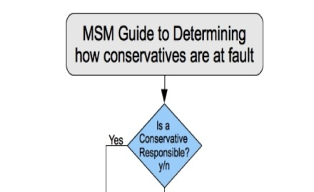 MSM-Blame-Game-Flow-Chart-FEATURE